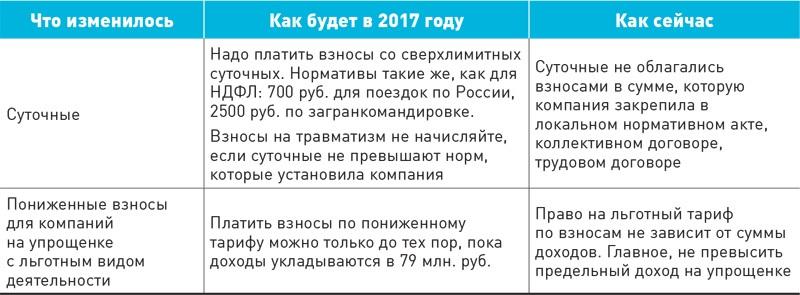 облагаются суточные превышающие 100 рублей по травматизму кипения
